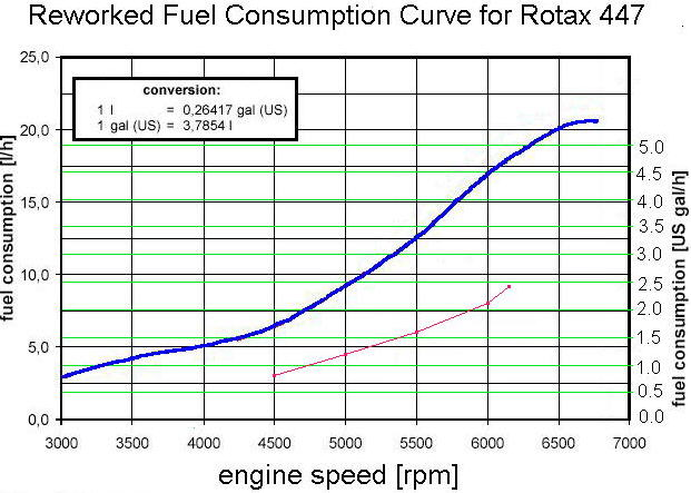 Rotax 447 Fuel Consumption Related Keywords & Suggestions